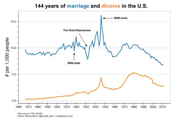 Matrimonio e divorzio negli USA